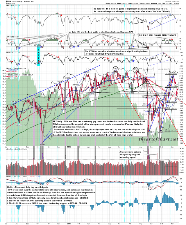 151118 SPX Daily