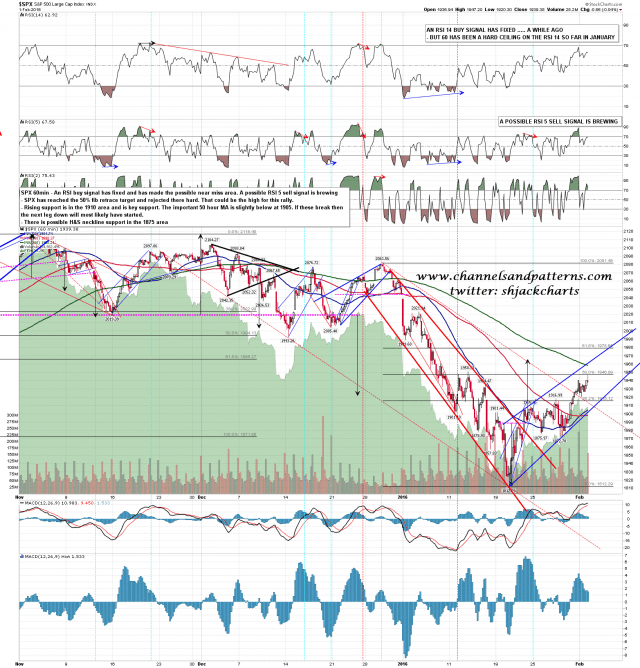 160202 SPX 60min Support Levels