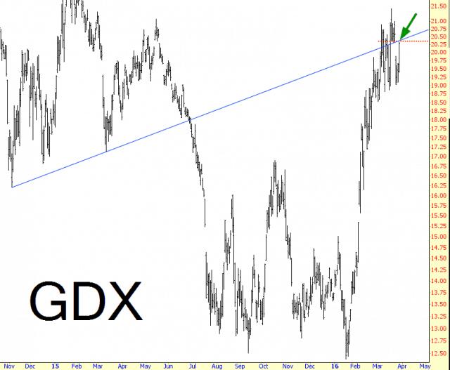 0329-GDX