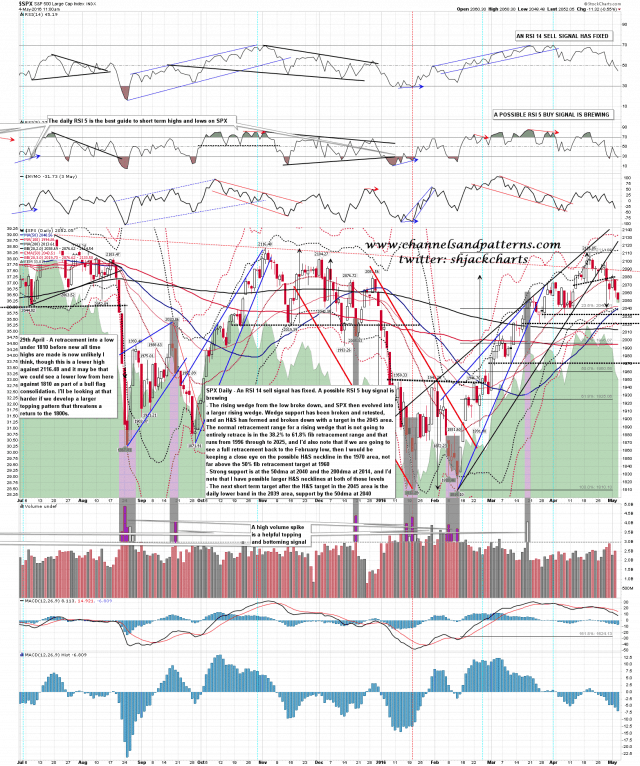 160504 SPX Daily