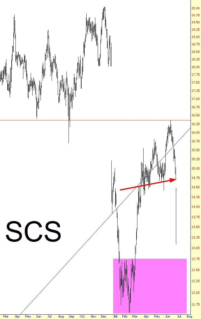 0623-SCS