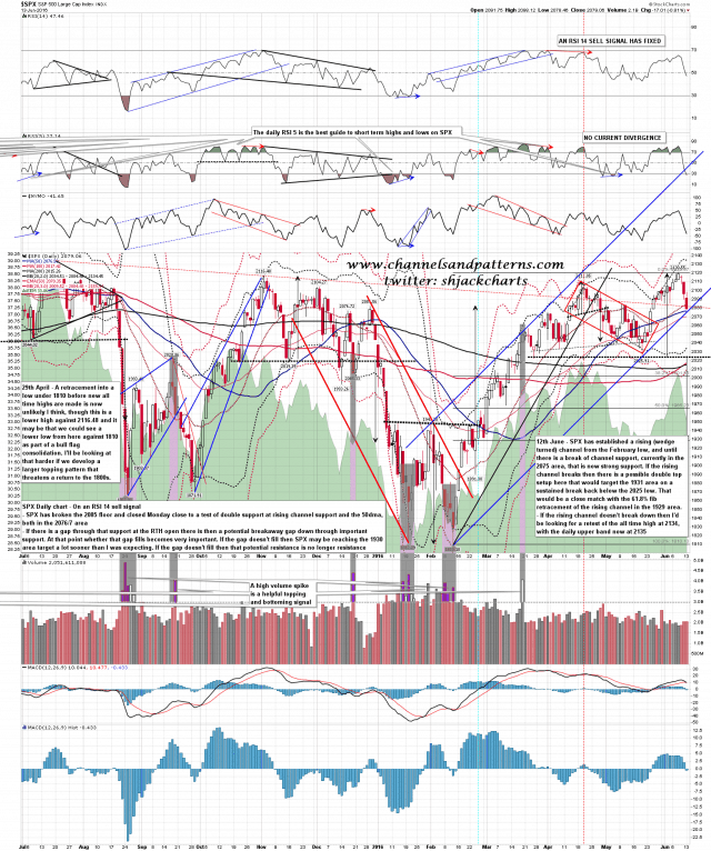 160614 SPX Daily Rising Channel Test