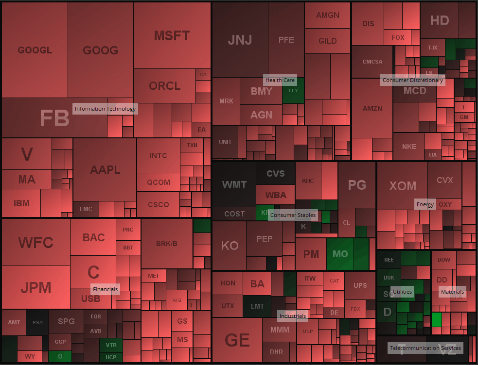 S&P 500 Heatmap