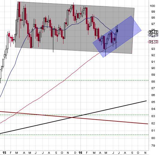 160701 - USD weekly