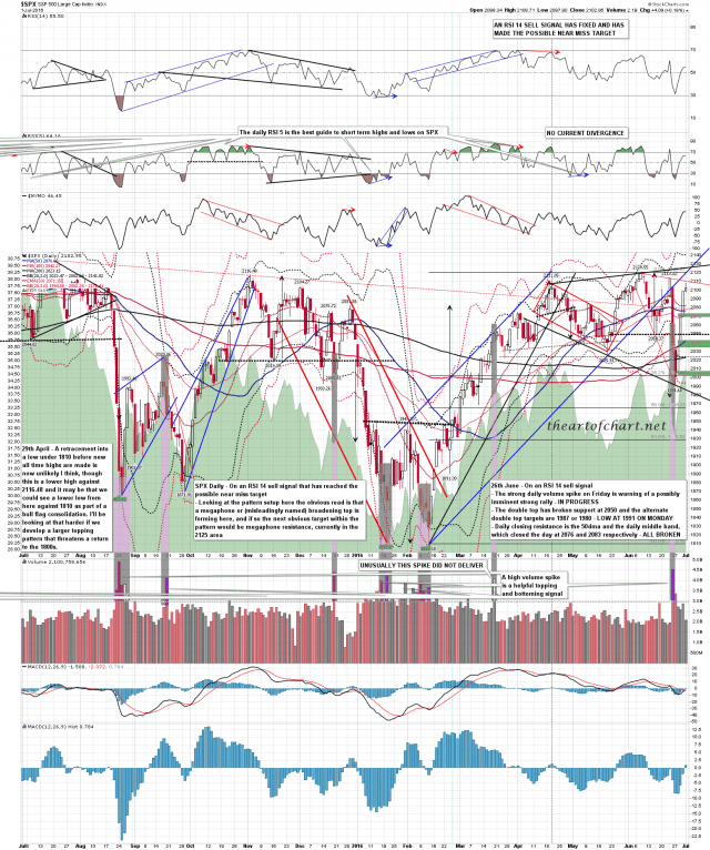 160703 SPX Daily
