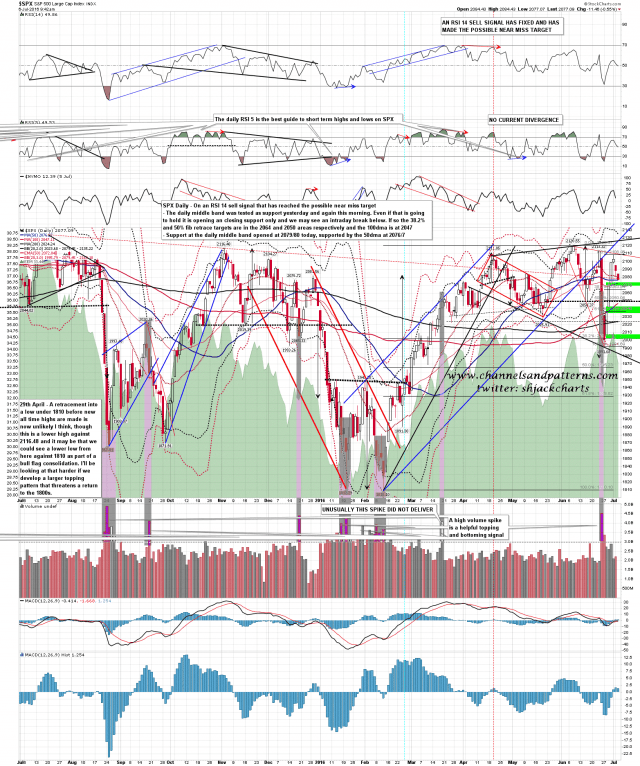 160706 SPX Daily Support Zones