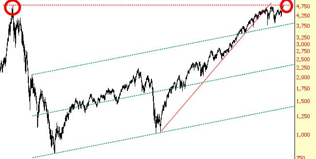 0810-NDX
