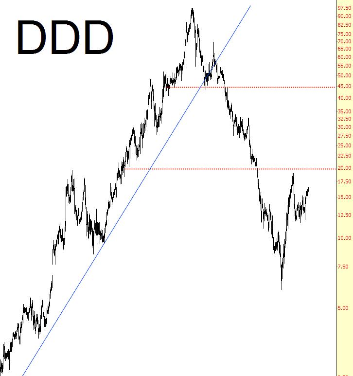 0831-DDD