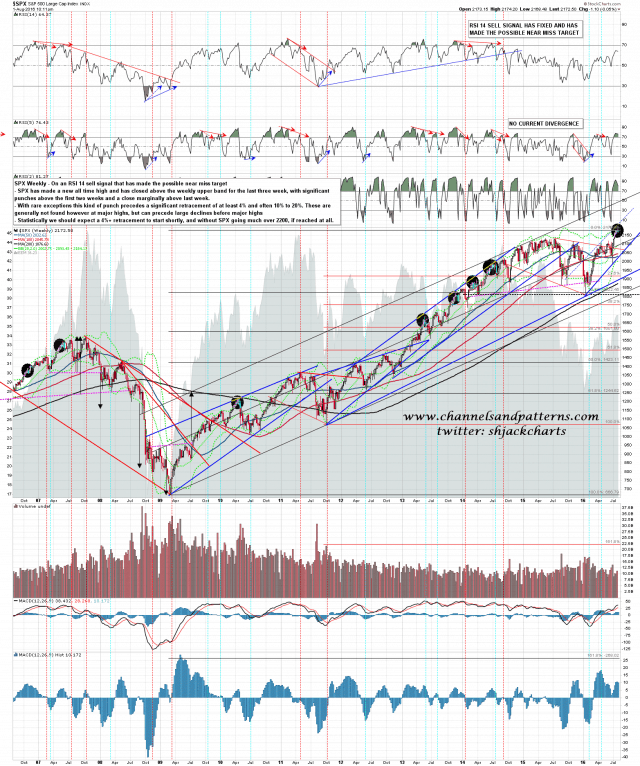 160801 SPX Weekly Upper Band Punches