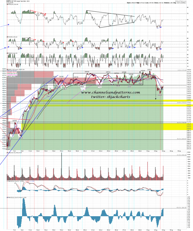 160803 SPX 15min Support Break and Retest