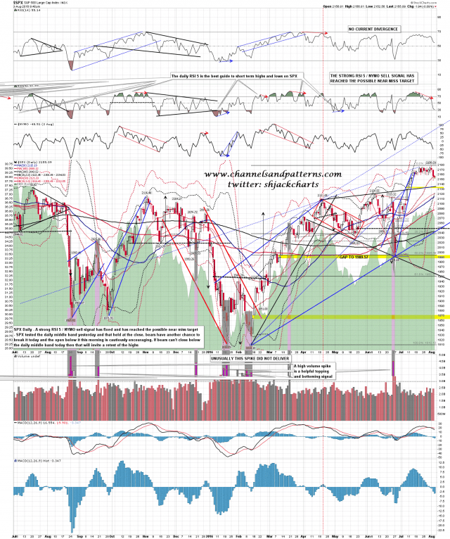 160803 SPX Daily Middle Band Test