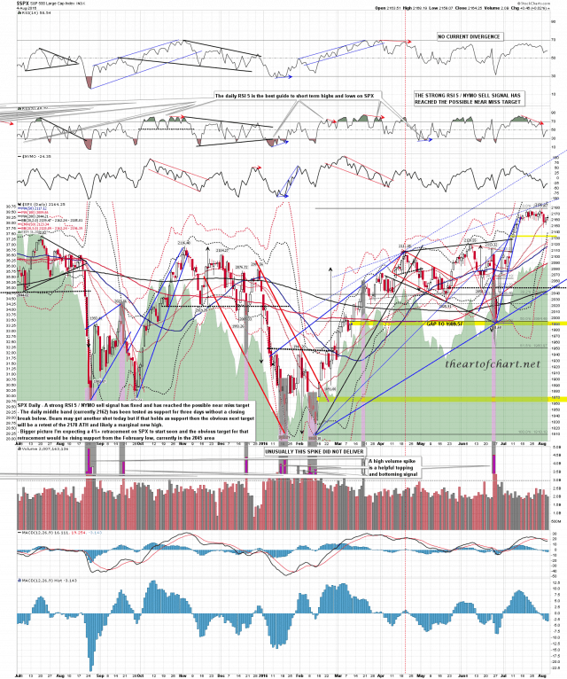 160805 SPX Daily Middle Band Test
