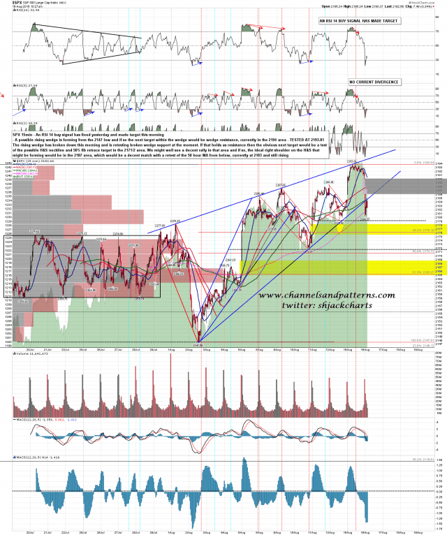 160816 SPX 15min Rising Wedge from 2148