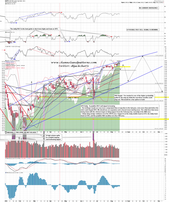 160816 SPX Daily Rising Wedge Scenario