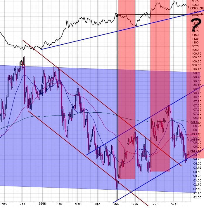 160824 - USD holding channel so far