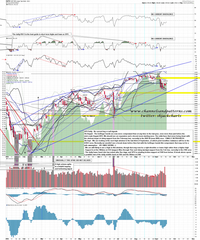 160920 SPX Daily