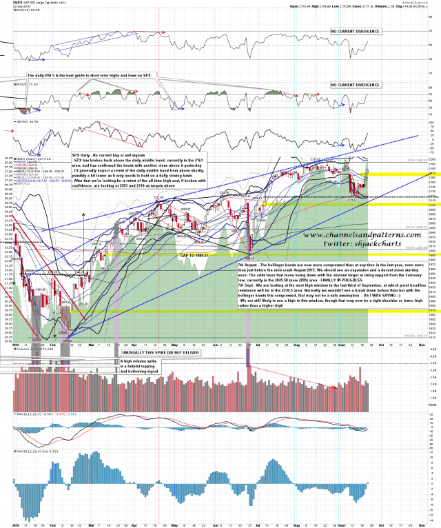 160923 SPX Daily