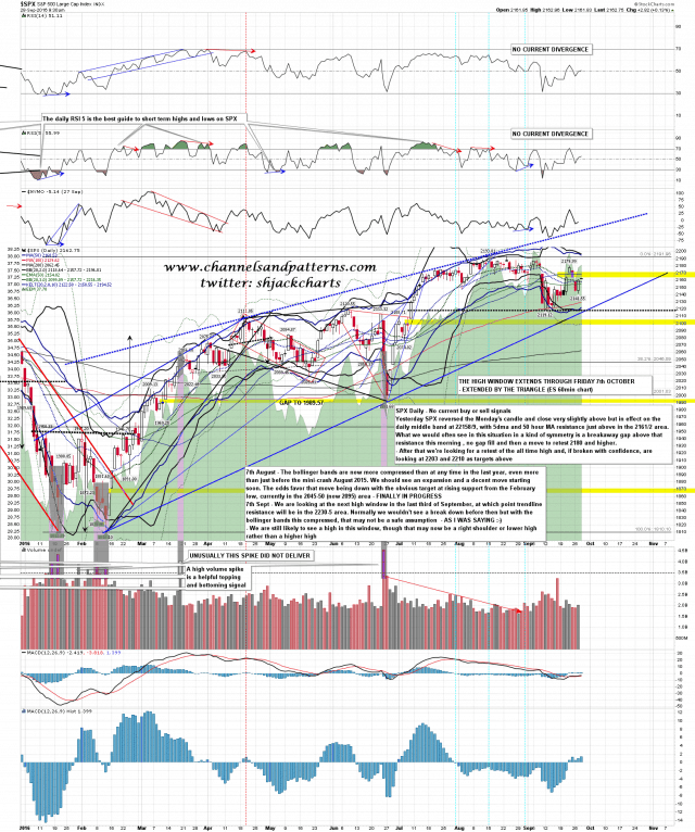 160928 SPX Daily