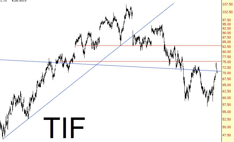 RETAIL-TIF