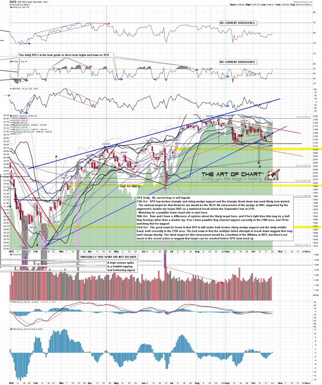 161024 SPX Daily