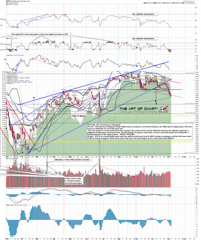 161104 SPX Daily