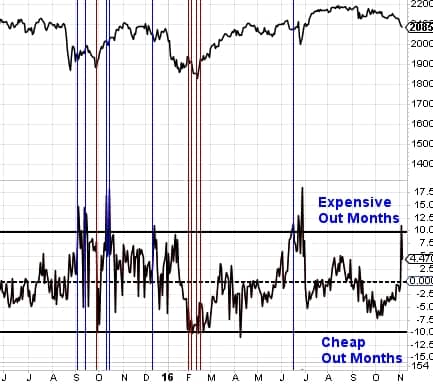 Options skew trade