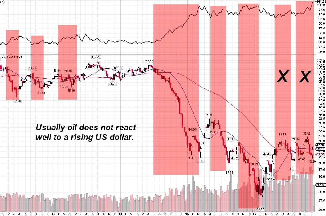 161125 - Oil USD comparison