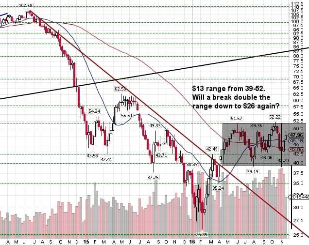 161125 - Oil weekly