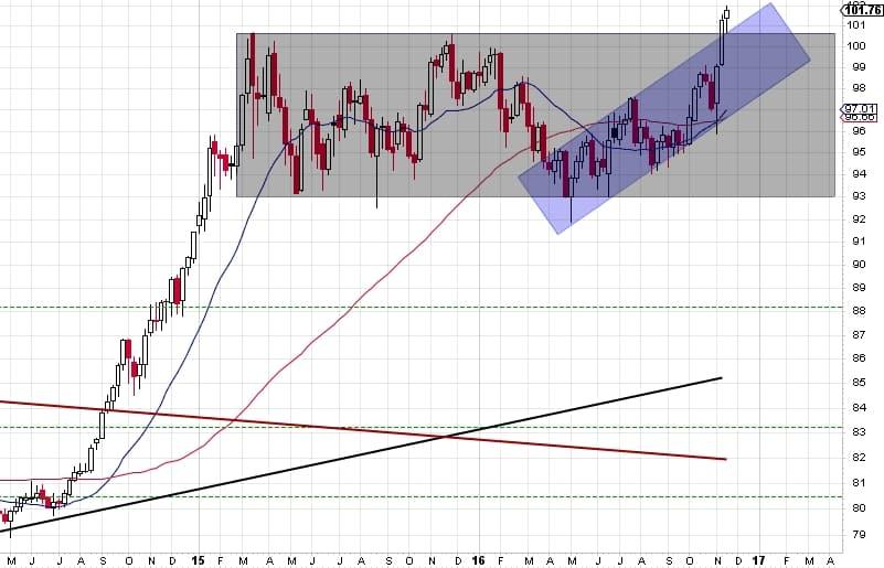 161125 - US dollar weekly