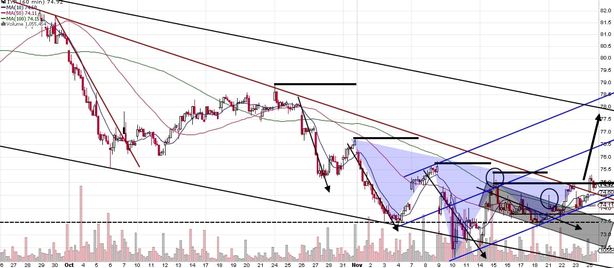 161126 - IYR hourly chart
