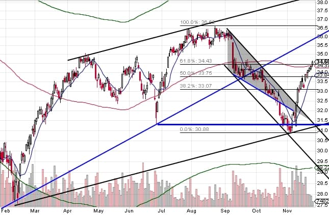 161126 - XHB daily chart falling wedge breakdown
