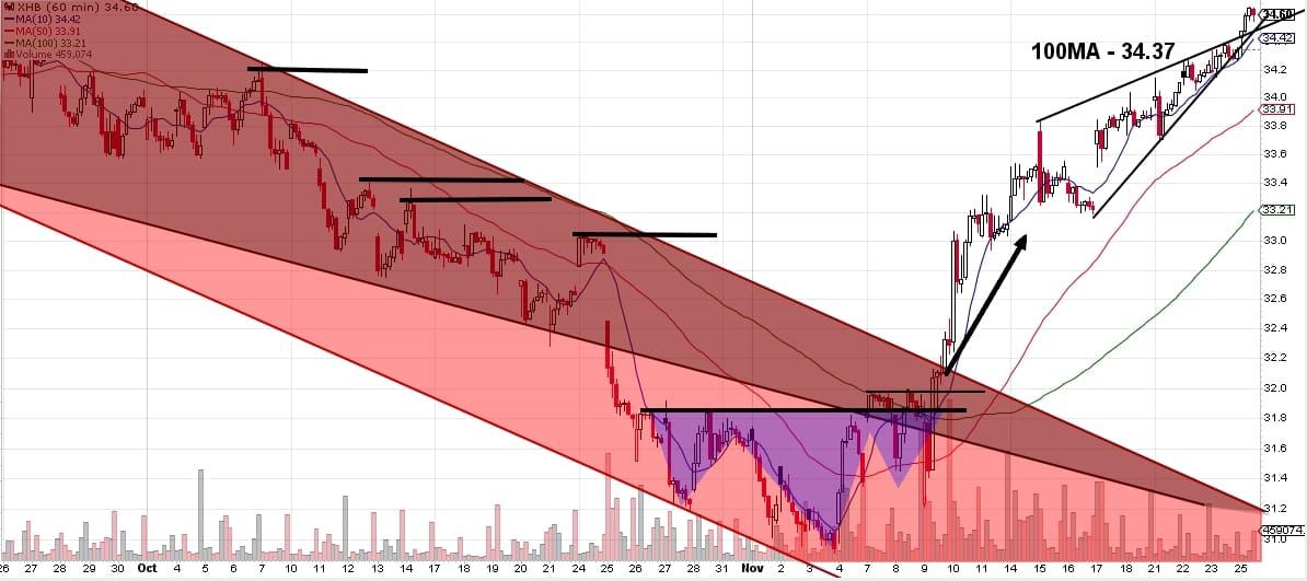 161126 - XHB hourly chart