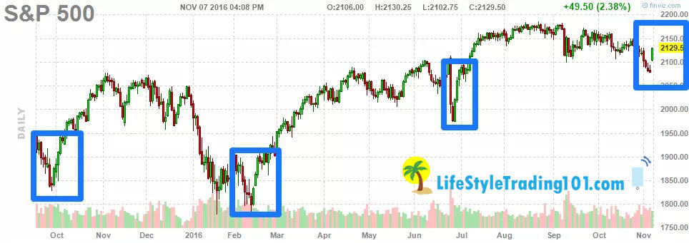 112716-sp500-daily-prediction