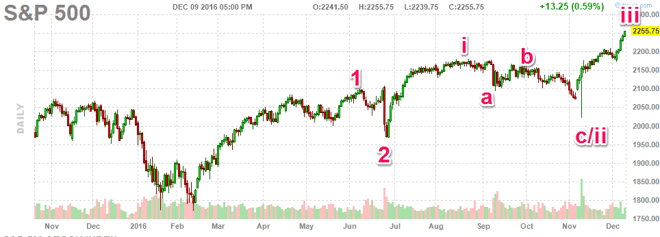 121016-sp500-daily