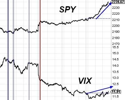 161207 - SPY VIX divergence