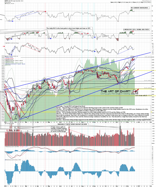 161220-C SPX Daily