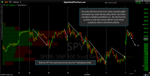 SPY 5-minute chart