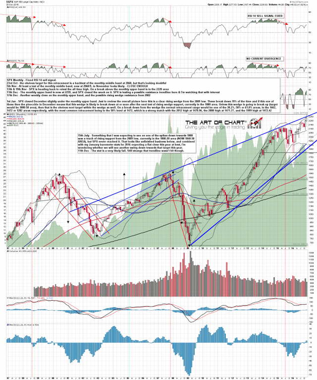 170101 SPX Monthly