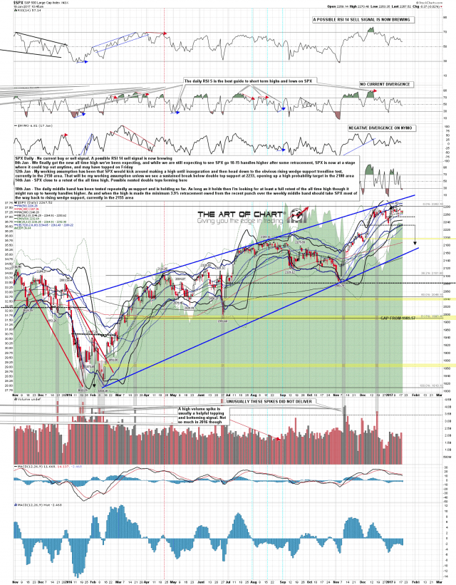 170118 SPX Daily