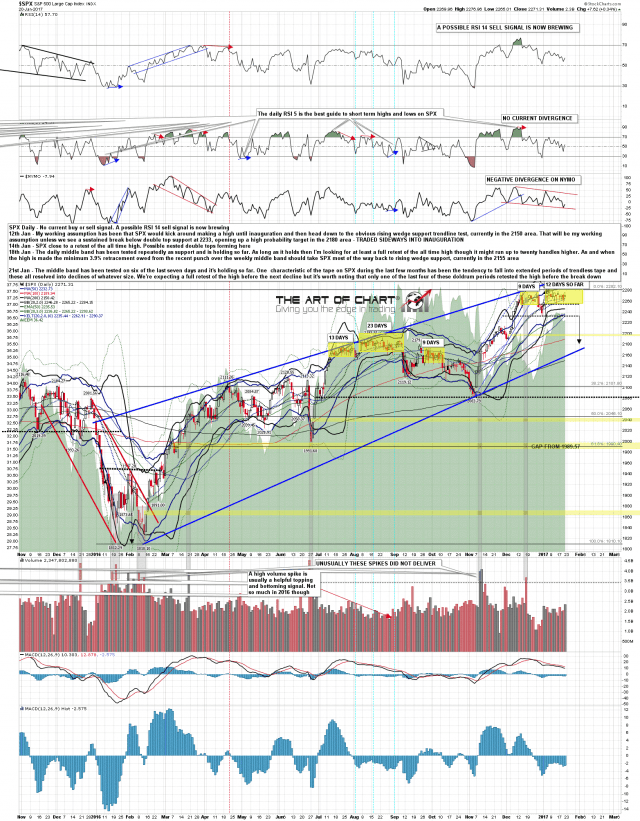 170121 SPX Daily