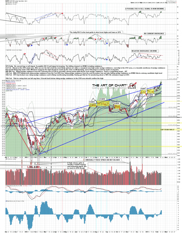 170215 SPX Daily