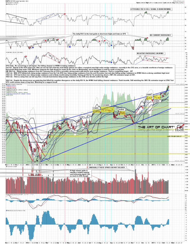 170216 SPX Daily