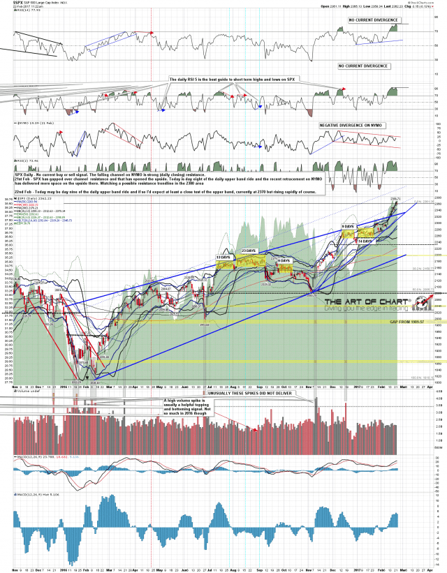 170222 SPX Daily