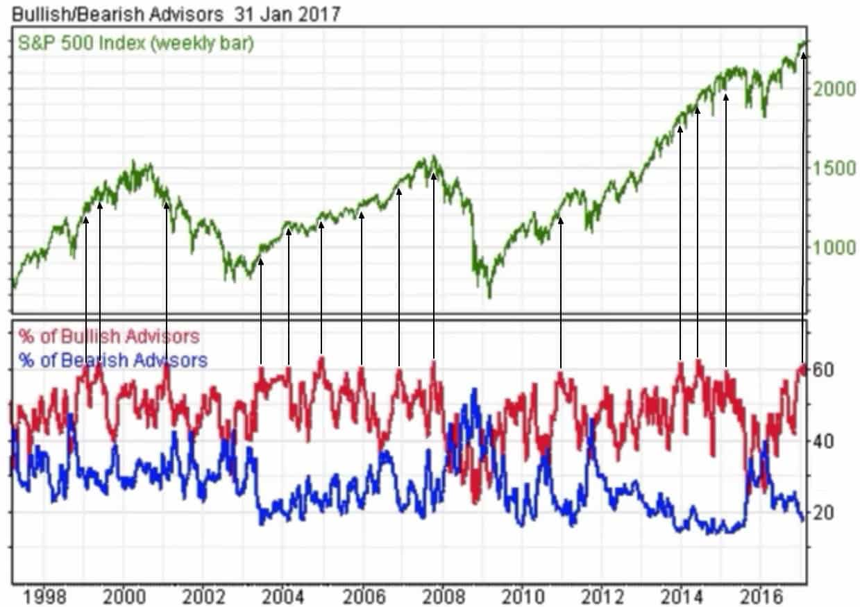 Advisor's Sentiment - 1998 current to Feb 2017 - marked