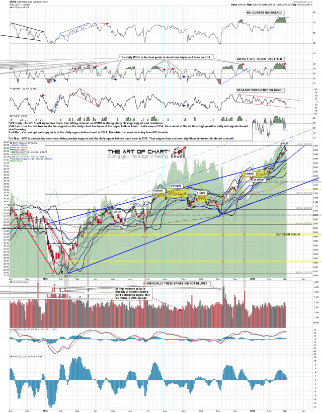 170303 SPX Daily