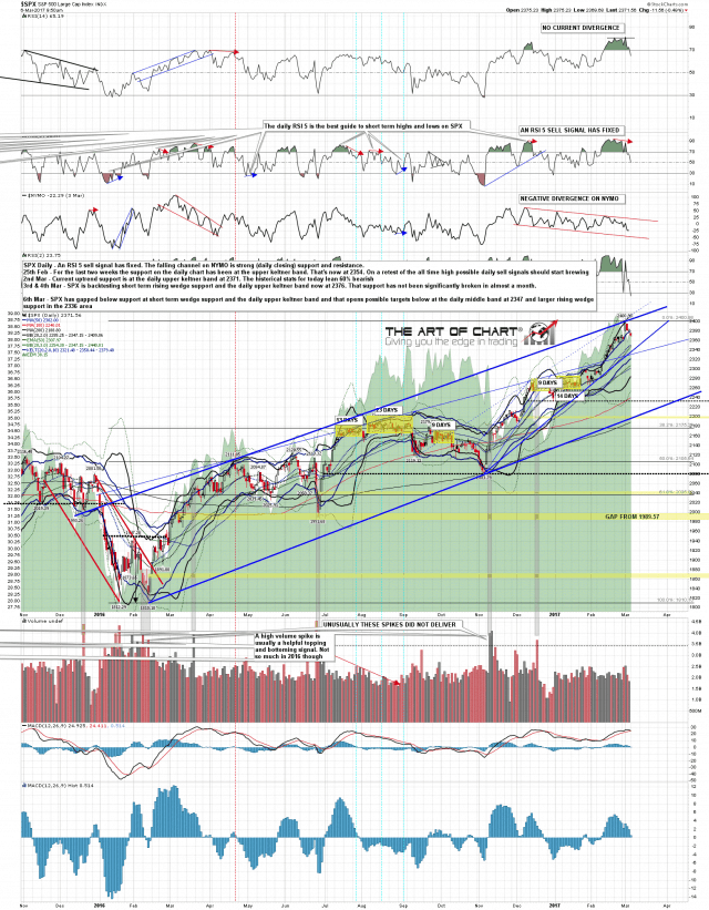 170306 SPX Daily