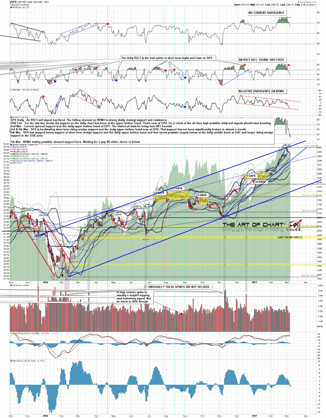 170307 SPX Daily