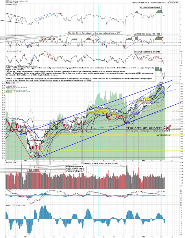 170310 SPX Daily
