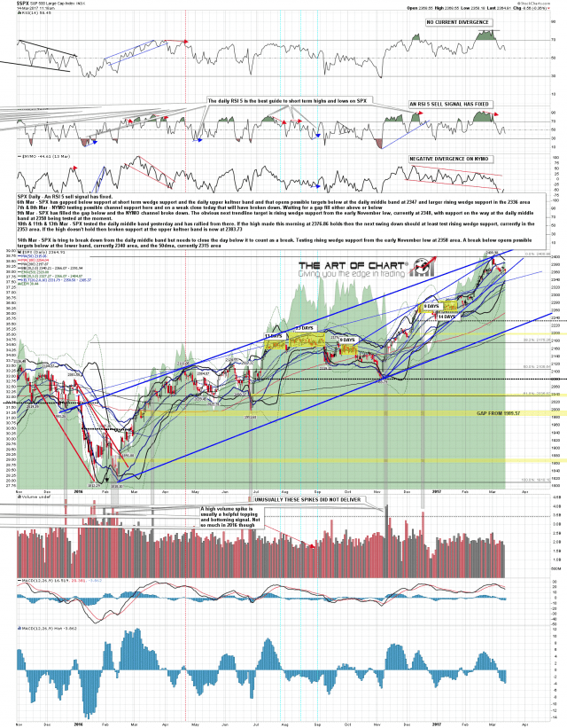 170314 SPX Daily