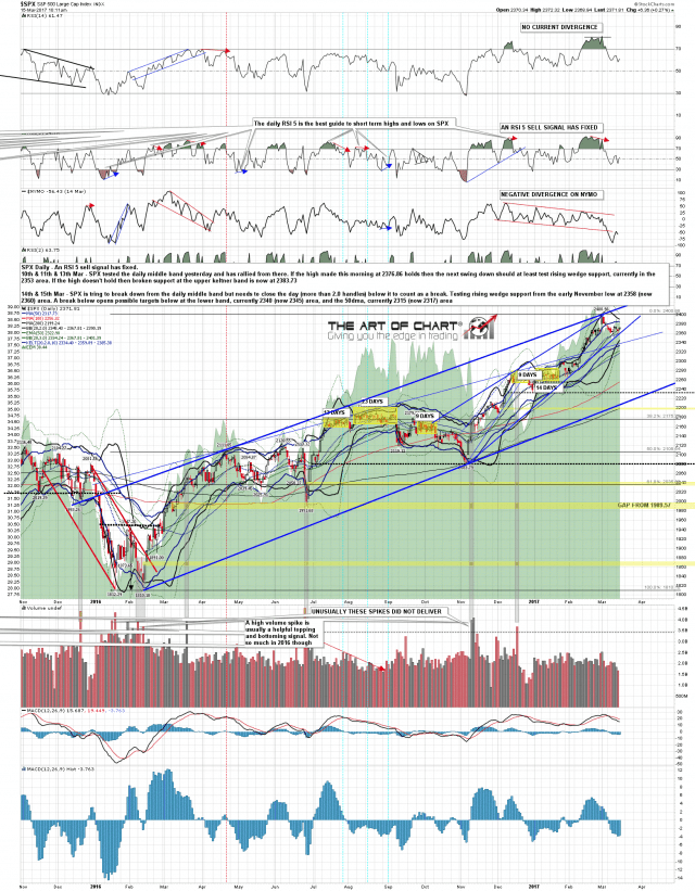 170315 SPX Daily